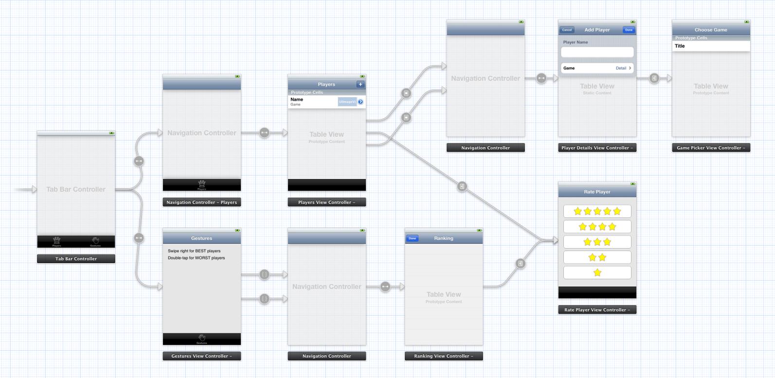 Storyboards Versus Xibs Versus Custom Code Creitive